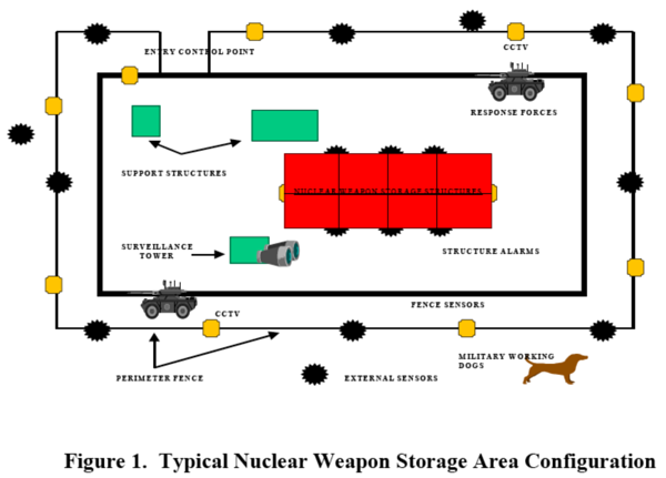 Image: Security Concept for USAFE WSA