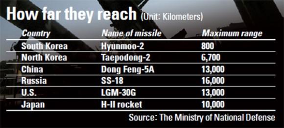 Missile range envy